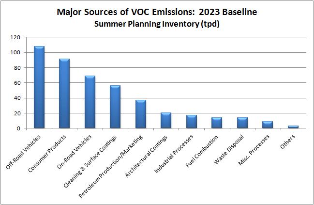 Chart shows major sources of VOC emissions