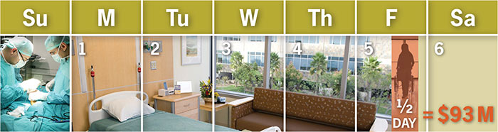Biophilic design could save U.S. hospitals $93 million each year